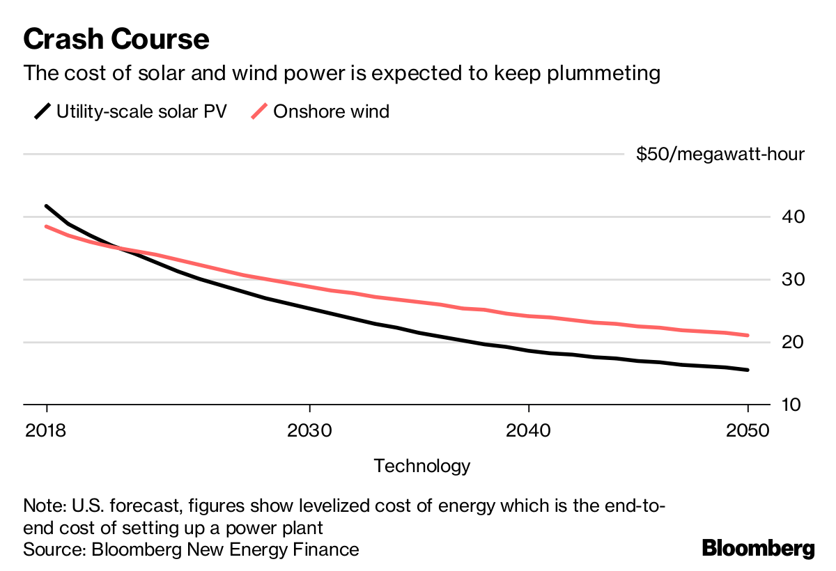 Coal Is Being Squeezed Out Of Power Industry By Cheap