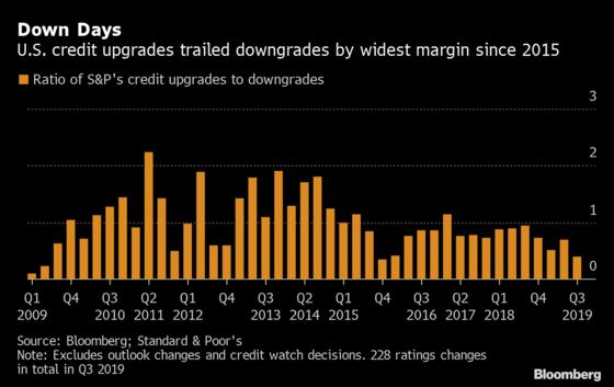 S&P Takes Most Bearish Stance on U.S. Corporate Debt Since 2015