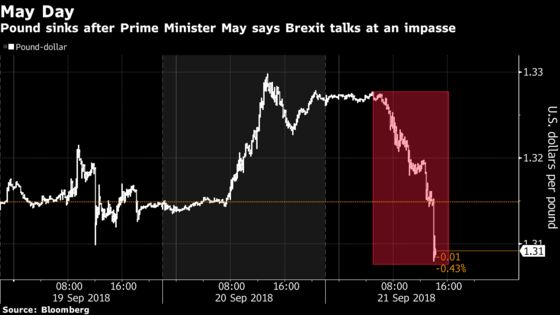 Pound Slumps Most in 10 Months After May Sticks to Brexit Guns