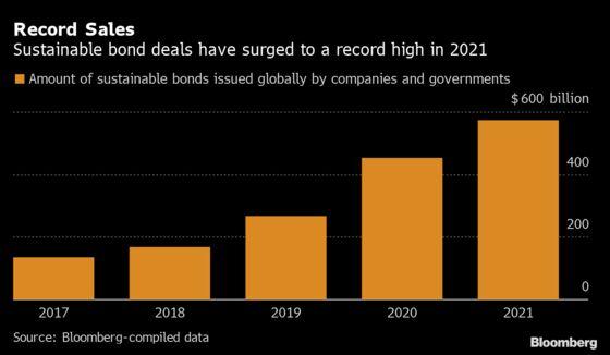 Indian Bank Plans Unusual Note Offering Riskier ESG Exposure
