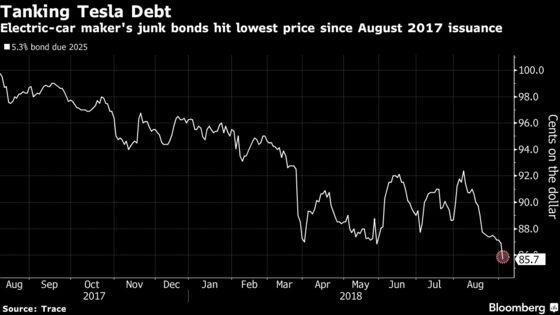 Tesla's $1.8 Billion of Junk Bonds Hit Lowest Since 2017 Sale