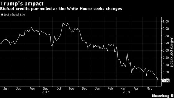 Ethanol Credits Decimated as Trump Is Said to Unveil Changes