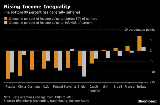 How Global Inequality Has Increased and Why It Matters