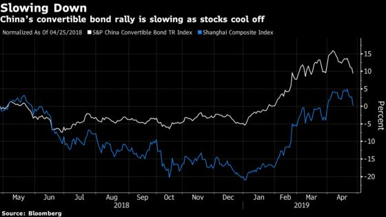 A Green Bond Flop in China May Spur Demand for Better Terms
