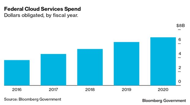 Bar chart of Federal Cloud Services Spend - dollars obligated by fiscal year