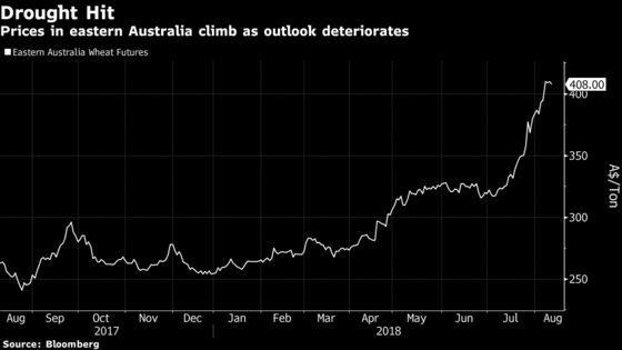 Australian Wheat Prospects Hinge on Near Perfect Season in West