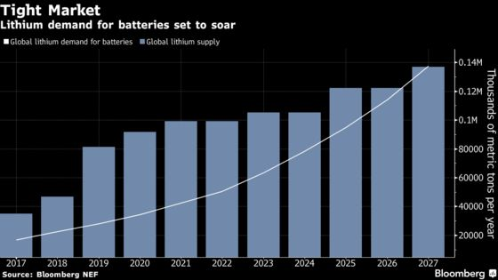 Tesla Lithium Dash May Be Slowed as Mine Project Faces Hurdle