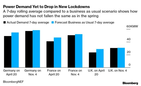 Power Demand Seen Holding Firm In Europe's Latest Lockdown