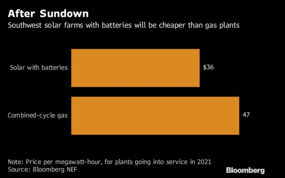 Solar With Batteries Cheaper Than Gas in Parts of U.S. Southwest