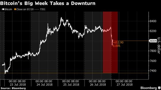 Bitcoin ETF Mania Dented as SEC Again Rejects Winklevoss Fund