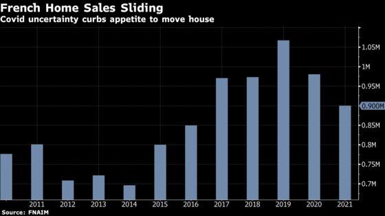 French Realtors See 2021 Housing Slowdown as Covid Hits Economy
