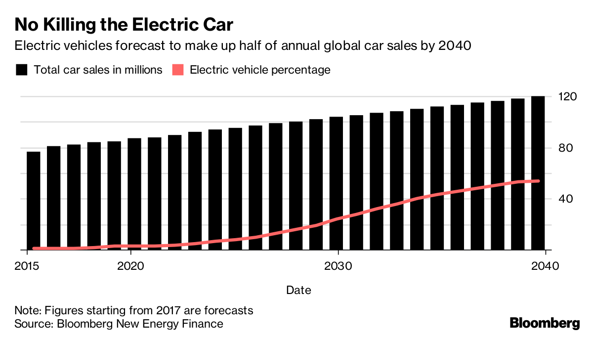 The Battery Will Kill Fossil Fuels It S Only A Matter Of Time on Tesla Electric Car Battery
