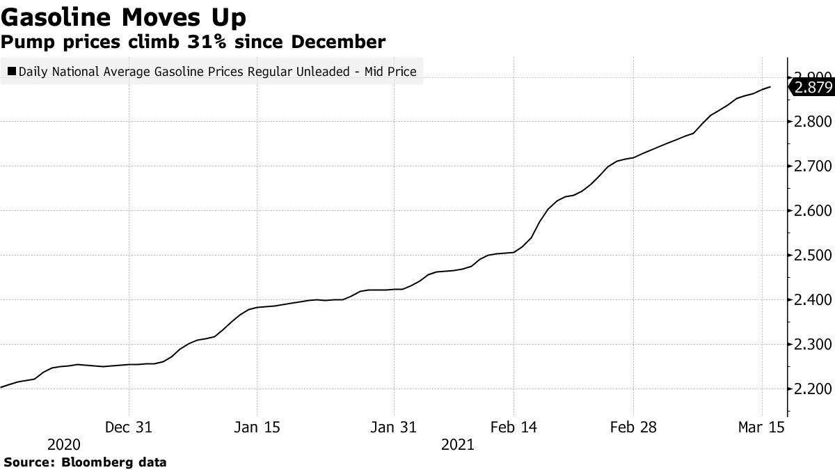 Pump prices climb 31% since December