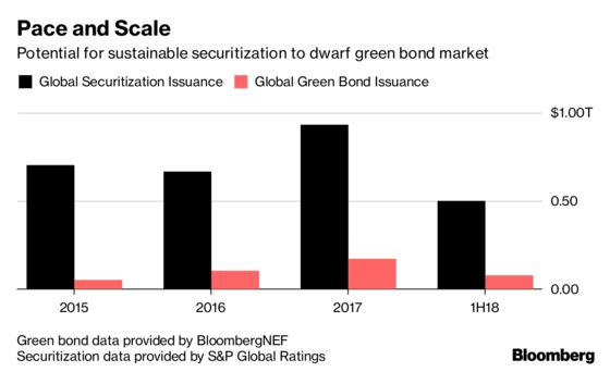 Security That Triggered a Recession Reworked to Green the Earth