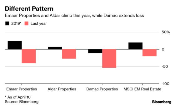 Burj Khalifa Developer Recovers While Traders Get Picky