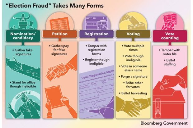 Forms of Election Fraud infographic