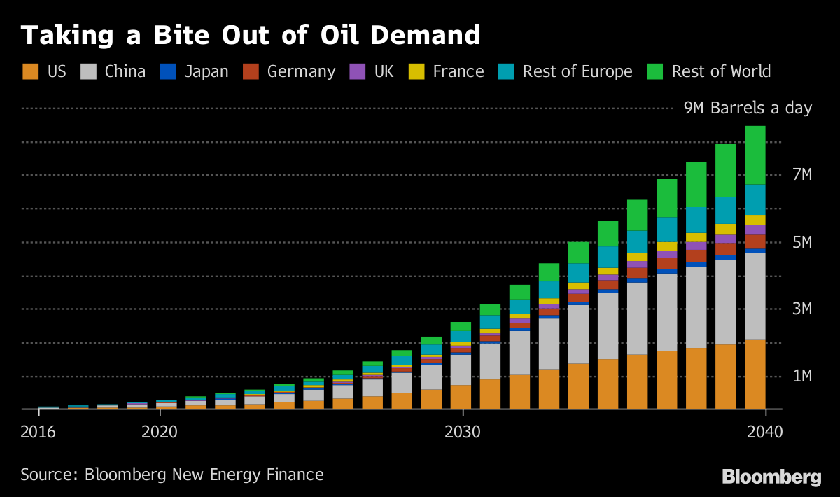 Saudi Aramco says oil demand is there to stay in foreseeable future