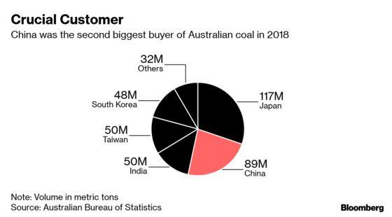 Australia Denies China Coal Ban in Bid to Ease Investor Fears