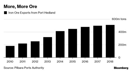 World's Largest Iron Ore Port Expects Higher Exports Post Vale Disaster