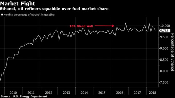 Trump Is Said to Lift Summertime Limits on High-Ethanol Gasoline