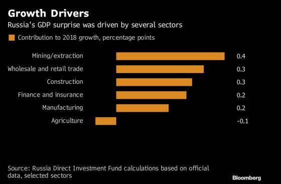 Surprise Russia Growth Surge Raises Doubts About Data