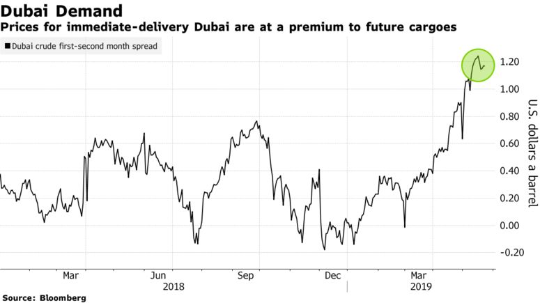 Prices for immediate-delivery Dubai are at a premium to future cargoes