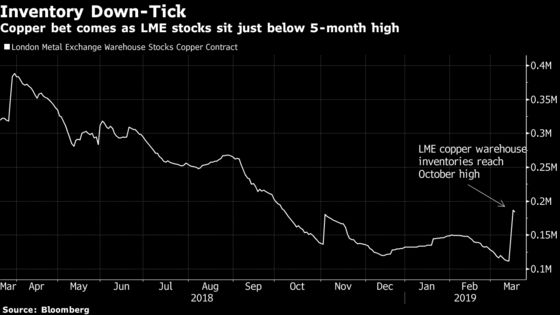 Biggest Trading in Copper Options Ever Signals Supply Troubles