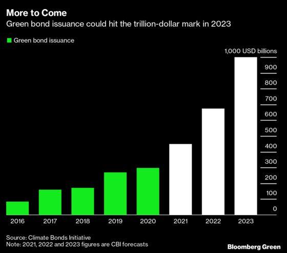 EU's Landmark Green Bond Issuance Will Begin in October