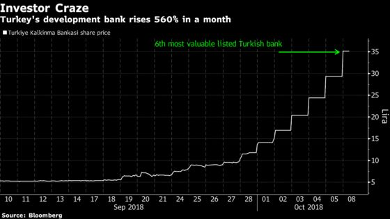 Unknown Turkish Bank Rises 560% in a Month on Bare Hope: Chart