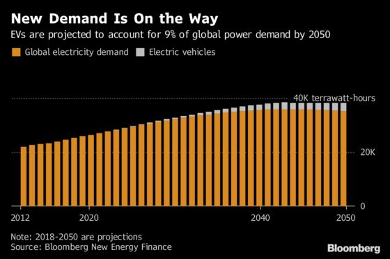Electric Cars Are Going to Suck Up 9% of World's Power Demand