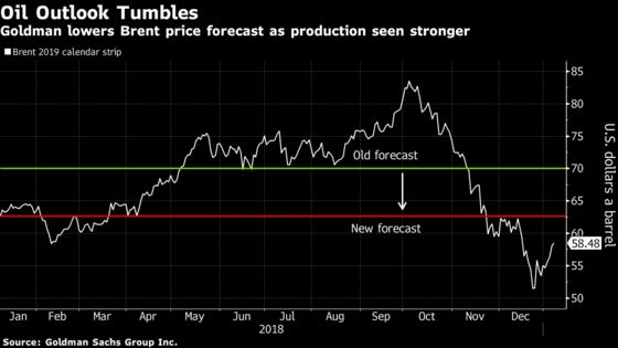 Goldman Slashes Oil Forecasts as New Supply Seen Plentiful