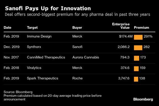 Sanofi to Buy U.S. Biotech Firm for $2.5 Billion in Cancer Push
