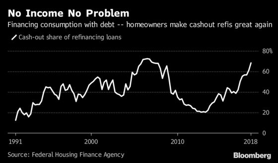 Americans Are Using Their Homes as ATMs, Again