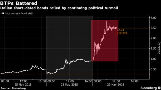 Italian Bonds in Meltdown Spark a Global Flight to Haven Assets
