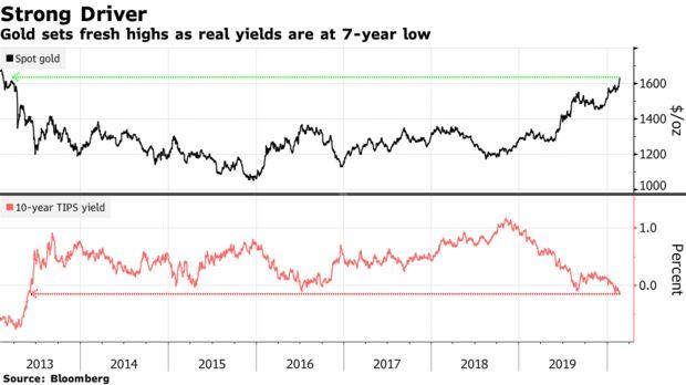 El oro establece nuevos máximos ya que los rendimientos reales están en mínimos de 7 años