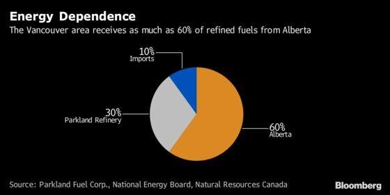 Record Gasoline Price Slamming Vancouver Amid Pipeline Tussle