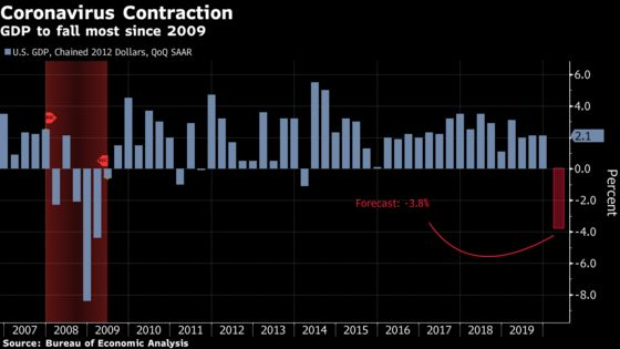 Record-Long U.S. Expansion to See Its End in First-Quarter GDP
