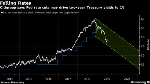 Citigroup says Fed rate cuts may drive two-year Treasury yields to 1%