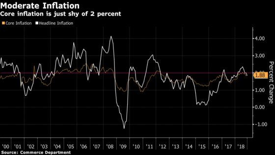 What's Got U.S. Inflation So Depressed? Just Asking for the Fed