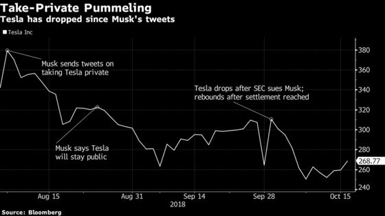 Elon Musk's Settlement With SEC Over Tweets Approved by U.S. Judge