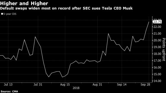 Tesla Default Insurance Jumps to New High After SEC Sues Musk