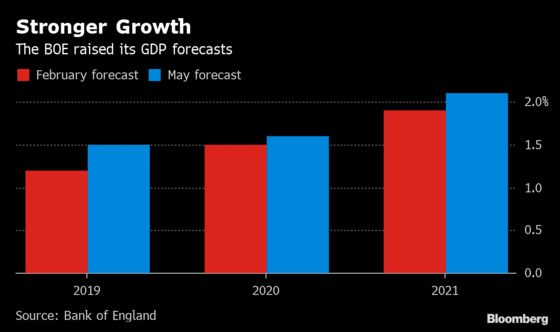 Bank of England Hints at Slow Rate Hikes Even as Growth Improves