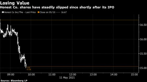 Jessica Alba's Honest Co. Loses Post-IPO Gain in Stock Slide