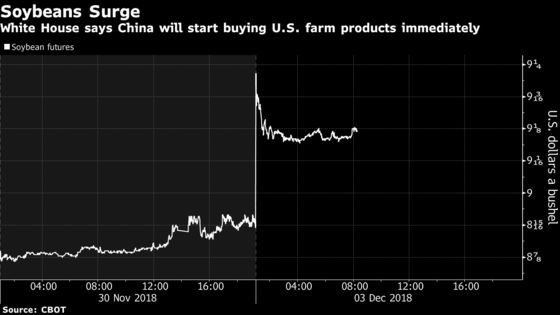Soybeans Lead Gains in Agriculture on U.S.-China Trade Truce