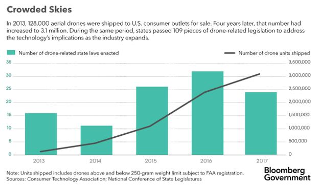 Mind the Gap: Drone Privacy Falling Through Regulatory