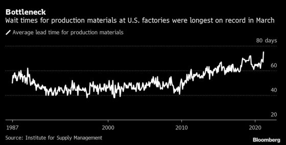 Charting Global Economy: U.S. Employment, Manufacturing Power Up