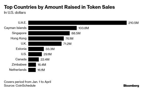 U.A.E. Token Sales Make It a Global Crypto Capital