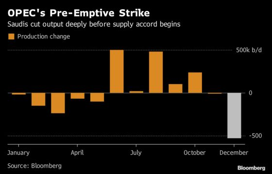 OPEC Output Falls Most in Almost Two Years as Saudi Cuts Begin