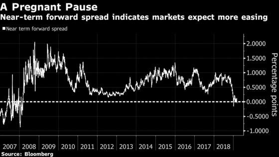 Rate Curve Points to Fed Cuts as Growth Outlook Fades