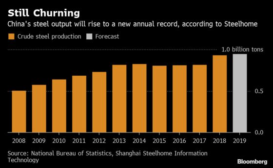 China Is Producing More Steel Than Ever